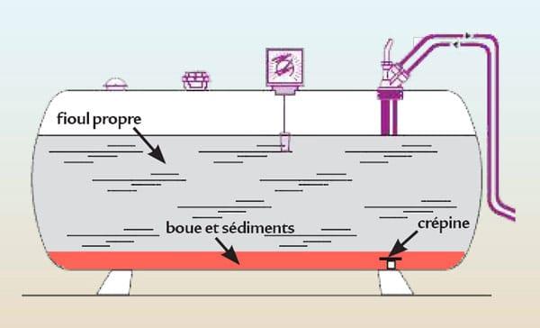 nettoyage cuve fuel fioul citerne mazout reservoir hydrocarbures toulouse montauban